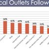 An Interesting Survey of Memphis' Online Habits