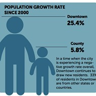 Downtown Memphis Leads the County in Growth Since 2000