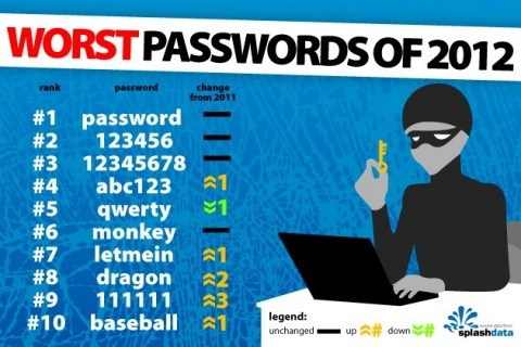 worstpasswords2012_480-1.jpg