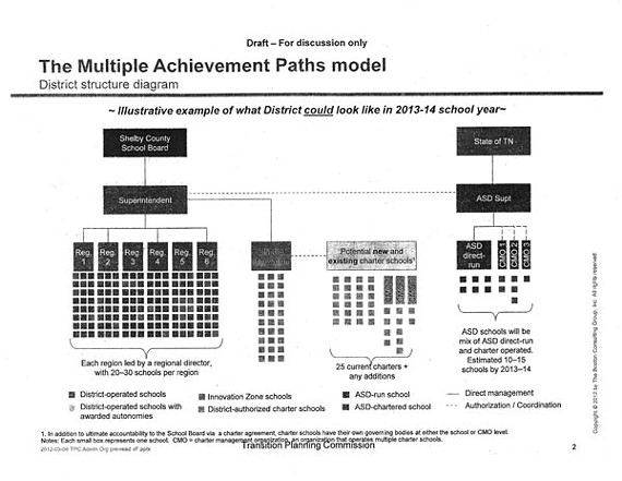 Look closely at this diagram. It depicts a plan of organization that received the virtually unanimous imprimature last week of the Transition Planning Commission for city/county school merger. Shelby County's suburban municipalities remain determined, however, to establish their own independent school districts.