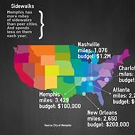 Memphis Officials Make Plans For Fixing Sidewalks