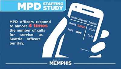 A new study shows Memphis police Department needs more cops.