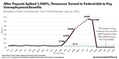 Without federal funds, Tennessee's unemployment fund would have been dry within 14 weeks. - SYCAMORE INSTITUTE