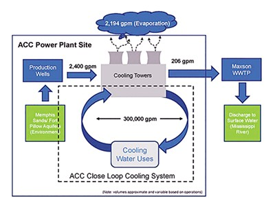 Plans for the new Allen Combined Cycle gas plant - COURTESY OF TVA