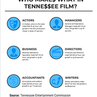 Infographic: Pay in Tennessee Film