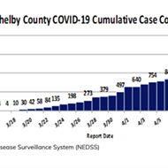Shelby County Coronavirus Cases Up 41 to 1,807; Deaths Rise by 1 to 38
