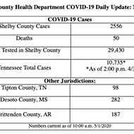 COVID-19 Count Rises By 72, Deaths Up by 3