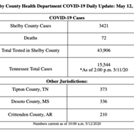 Coronavirus Cases, Tests Rise Monday