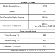 122 New COVID-19 Cases Reported, Three Additional Deaths