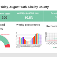 Positivity Rate Falls for Third Straight Week