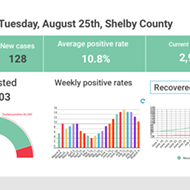 Active Case Count Falls Below 3,000