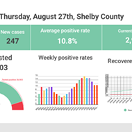 Weekly Positive Rate Falls for Fifth Straight Week