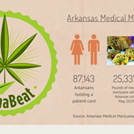 INFOGRAPHIC: Arkansas Marijuana Sales Top $163M