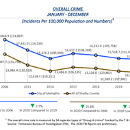 Report Shows Overall Crime Down But a Rise in Major Violent Crime