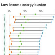 Report: Memphis Energy Burden Greatest in U.S.