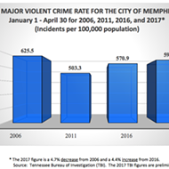Murder Rate Holds But Violent Crime Up in City, County