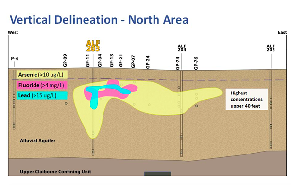 The depth and amount of the contamination, according to the TVA investigation. - TENNESSEE VALLEY AUTHORITY