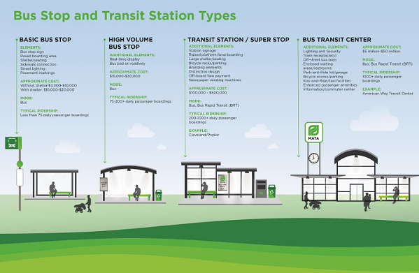 Types of bus stops and the associated costs - MATA