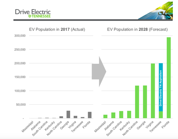 A graph shows the projected electric vehicle consumption over the next 10 years. - DRIVE ELECTRIC TENNESSEE ROADMAP