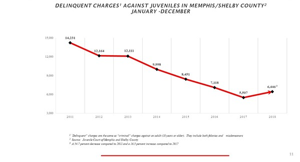 MEMPHIS AND SHELBY COUNTY CRIME COMMISSION