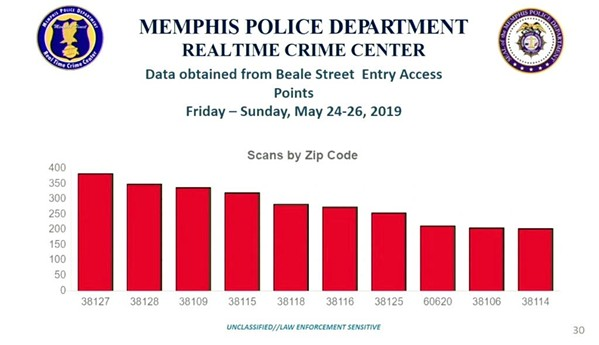 Beale Street visitors by zip code - MPD