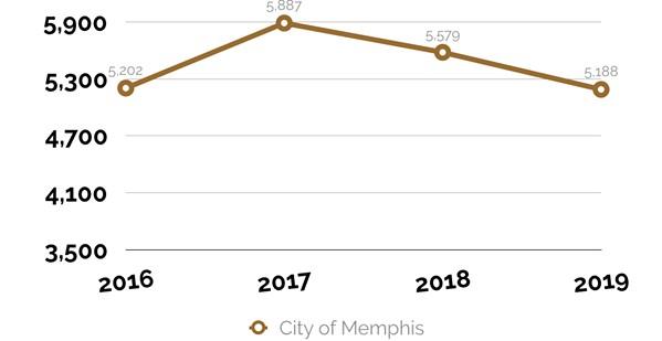 Gun violence incidents in Memphis