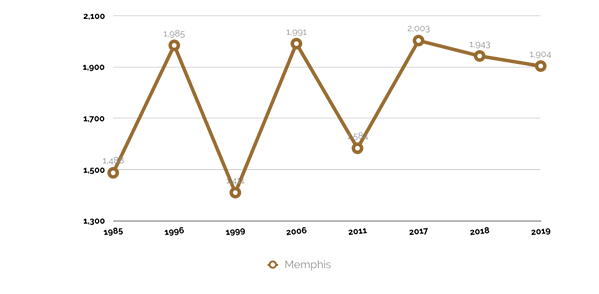 Overall violent crime trend in Memphis