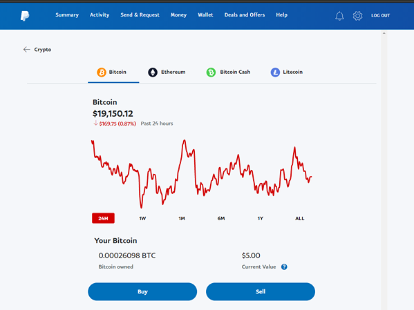The Crypto screen gives an accurate representation of the market trends for PayPal crypto partners.