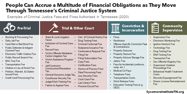 Fines and fees can accrue at all levels of the Criminal Justice process - SYCAMORE INSTITUTE TN
