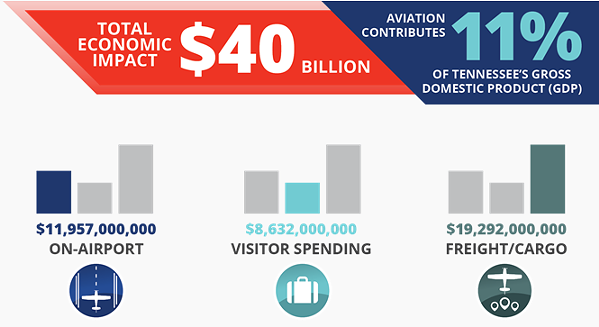 Aviation is a key part of Tennesse's annual GDP - SOURCE: TENNESSEE DEPARTMENT OF TRANSPORTATION