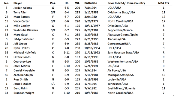 grizzlies_training_camp_roster.png