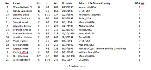 grizzlies_announce_nba_summer_league_2016_roster_7-5-16.png