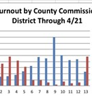 Early Voting: Low Turnout; Democrats Out-voting Republicans