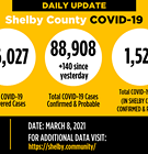 COVID-19 Cases Rise by 140