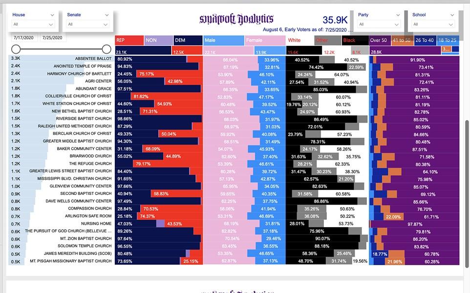 bennie_smith_s_vote_breakdown_by_category.jpg