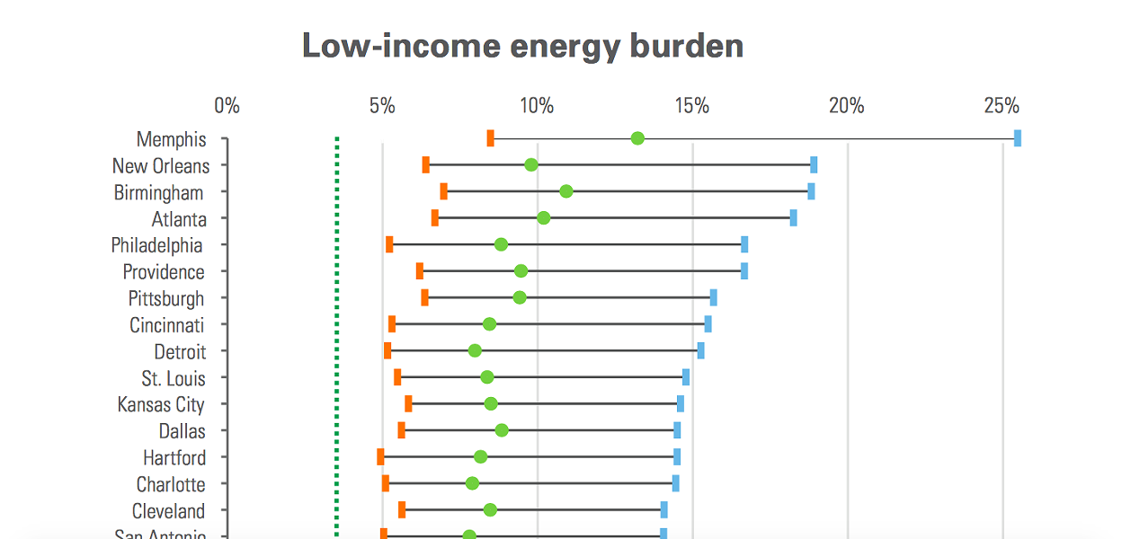 A chart from the ACEE report shows Memphis has the biggest energy burden in the US. - AMERICAN COUNCIL FOR AN ENERGY-EFFICIENT ECONOMY