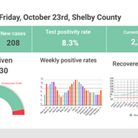 Weekly Virus Positivity Rate Returns to August Levels