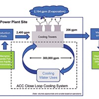 Plans for the new Allen Combined Cycle gas plant