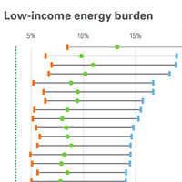 A chart from the ACEE report shows Memphis has the biggest energy burden in the US.
