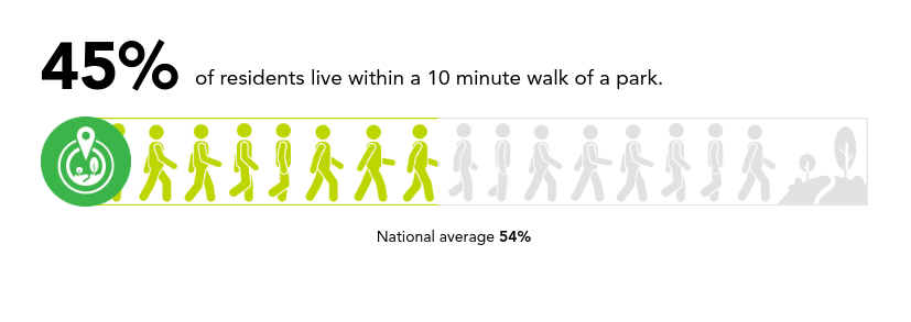 Percentage of Memphis living within a 10 minute walk of a park. - TRUST FOR PUBLIC LAND,