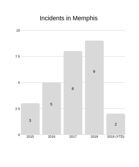 The number of shootings in which four or more people were injured or killed in a single location.