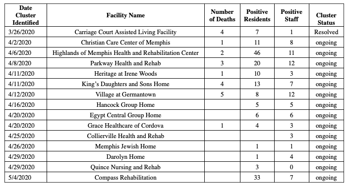 Monday's virus report shows clusters of the virus found in nursing homes across Memphis since the end of March. - SHELBY COUNTY HEALTH DEPARTMENT
