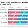 Report: Loneliness at 'Epidemic Levels'