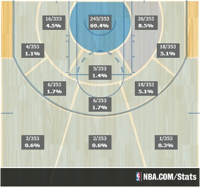 Zach Randolph, post All-Star-break shot distribution.