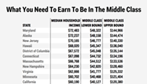 CHART: Here's what a middle class salary looks like in Michigan