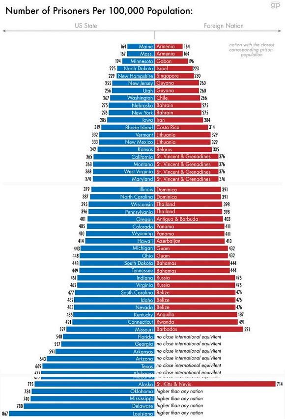 Michigan's incarceration rate roughly matches the Bahamas and Guam - SCREENSHOT VIA GLOBALPOST.COM