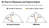 Obamacare v. Typhoon: How Cable Covered Two Big Stories