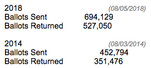 Latest absentee voter totals from Michigan Secretary of State.