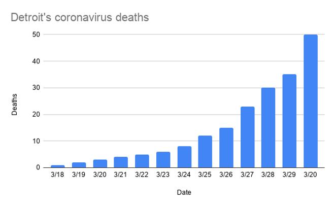 detroit_s_coronavirus_deaths_-6.png