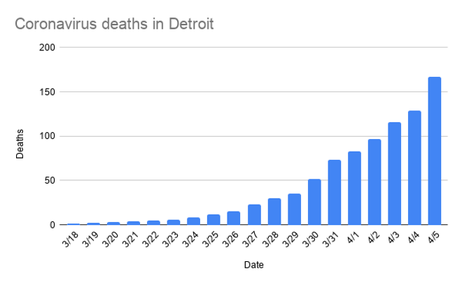 coronavirus_deaths_in_detroit-7.png